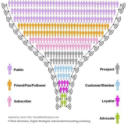 Social-Media-Funnel